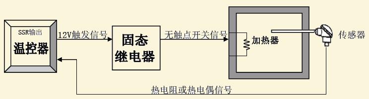 固态继电器(电压)输出温控系统
